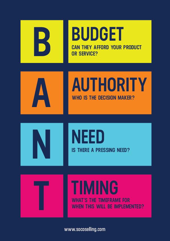 BANT sales methodology infographic