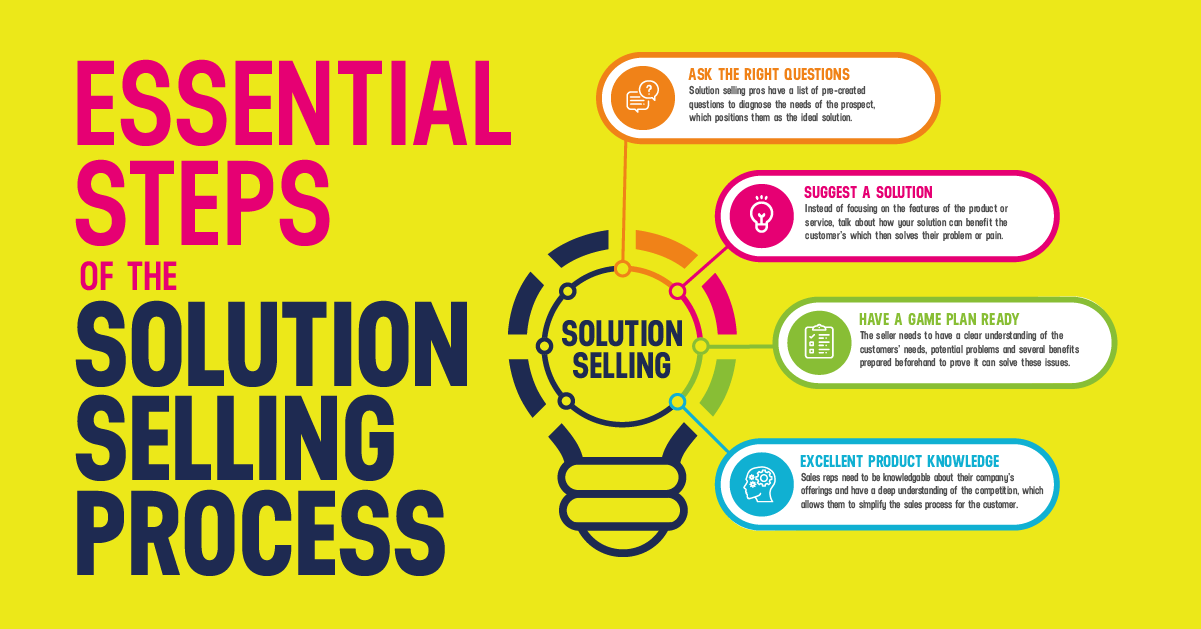 Essential Steps of the Solution Selling Process