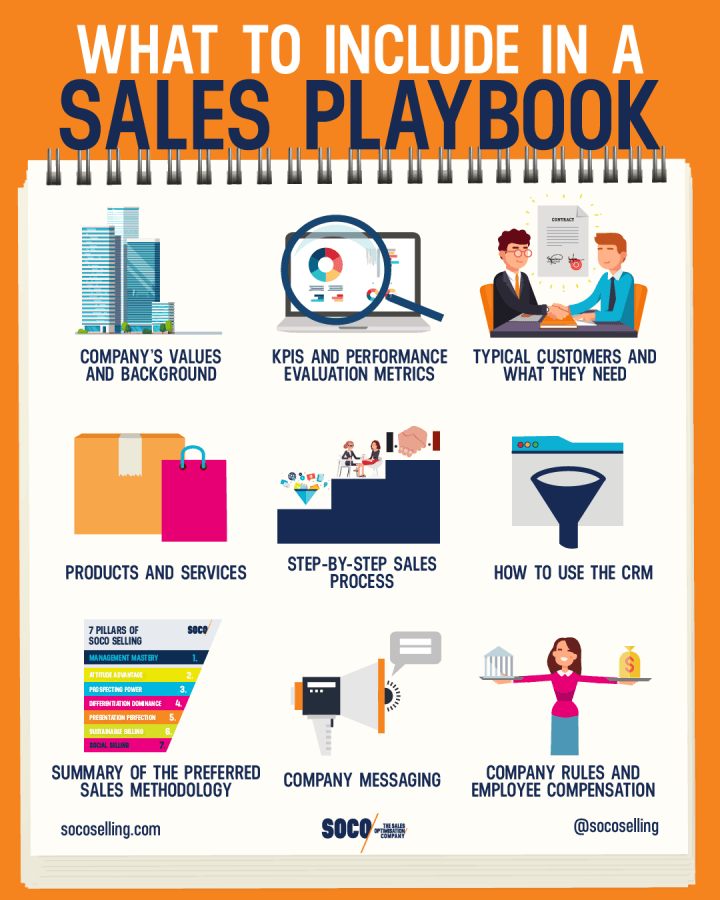 How To Create Sales Playbook Infographic