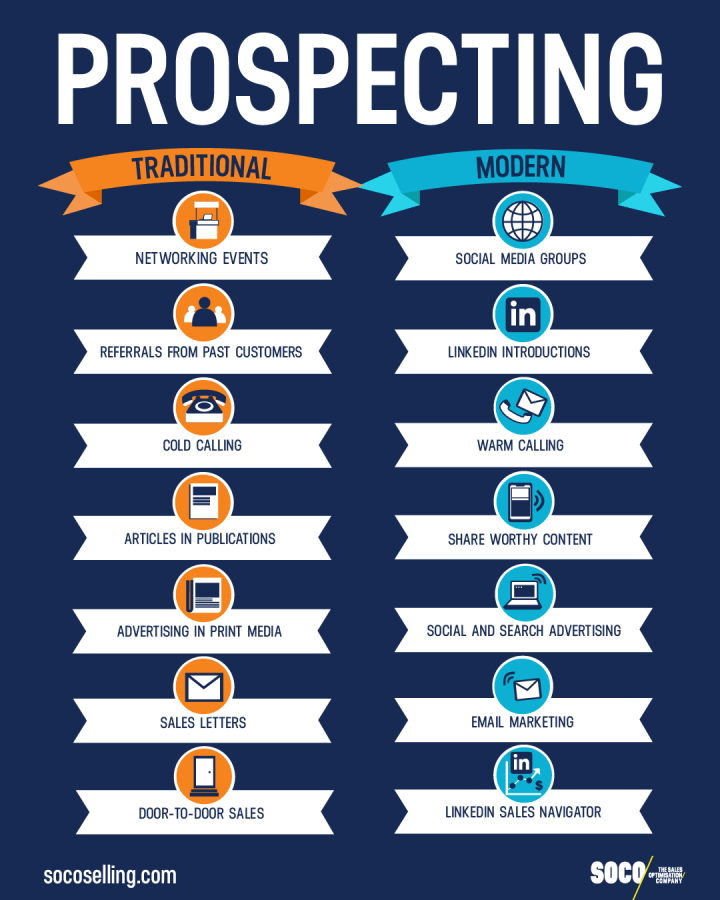 Traditional Prospecting VS Modern Prospecting Infographic